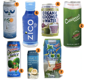 Pros and Cons of Drinking Coconut WATER